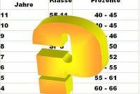 Auto Verzekering: Wanneer de percentages dalen - weten