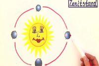 Zenith - een verklaring