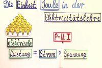 1 Joule - de power unit eenvoudig uitgelegd