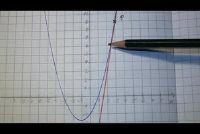 Bepaal tangent vergelijking - hoe het werkt