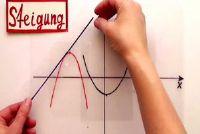 Bereken de helling van een functie - hoe het moet