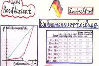 Gini-coëfficiënt berekening - hoe het werkt