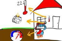 Stel aanvoertemperatuur in het verwarmingssysteem goed - hoe het werkt