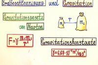 Formule voor Acceleration - Hoe de versnelling bepalen van de zwaartekracht