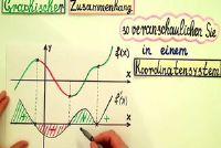Grafische aansluiting van de functie en derivaten - eenvoudig uitgelegd