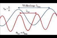 Breking - de natuurkunde verklaart het fenomeen