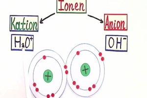 Wat zijn ionen?  - Een duidelijke uitleg