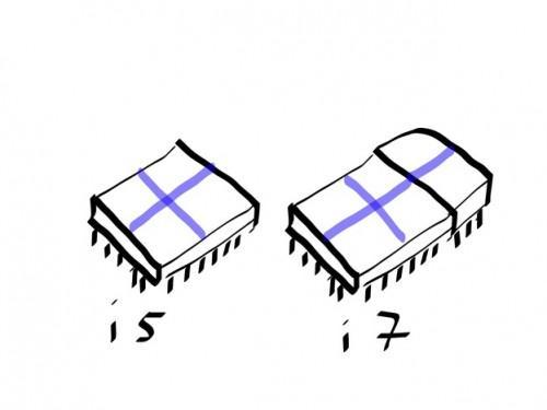 Het verschil van de Intel Core i5 en i7 CPU's