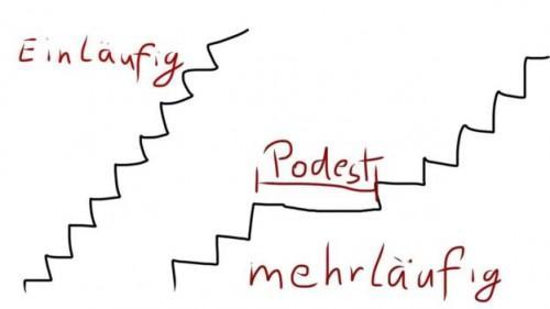 Bereken trappen dus u kunt de helling hoogte vinden for Trap berekenen formule